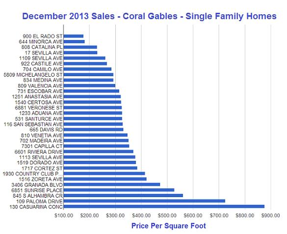 Dec 2013 Salesn0000